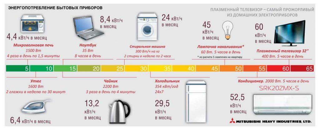 Сколько потребляет холодильник электроэнергии: потребляемая мощность