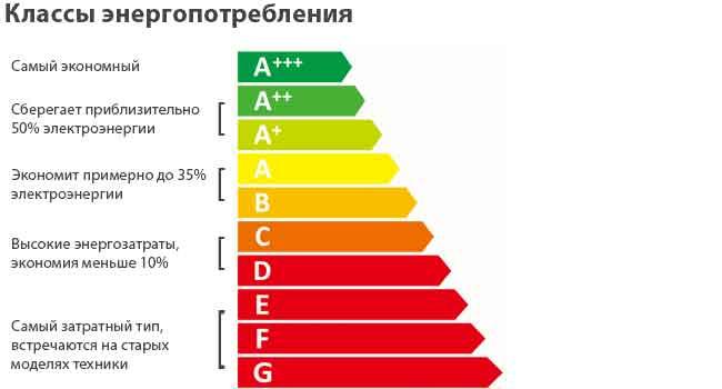 Какую мощность замораживания холодильника выбрать?
