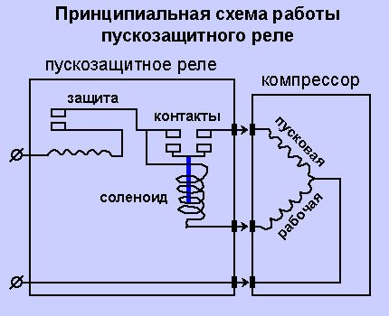 Как проверить реле холодильника мультиметром самостоятельно