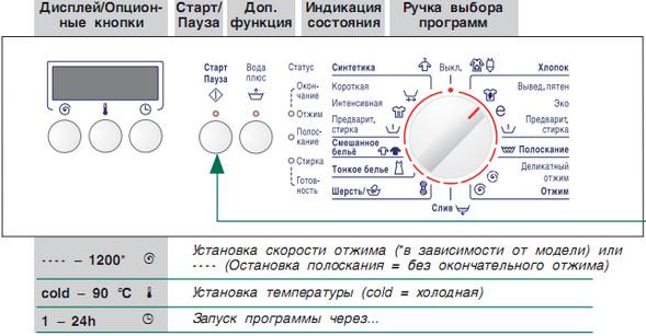 Что означают значки, символы и иконки на стиральной машине