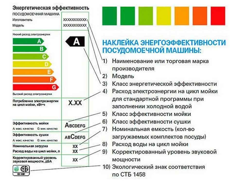 Сколько потребляет посудомоечная машина электроэнергии в час