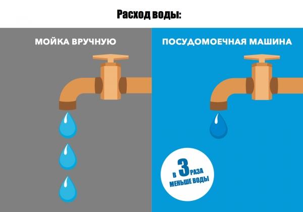 Сколько воды тратит посудомоечная машина за цикл