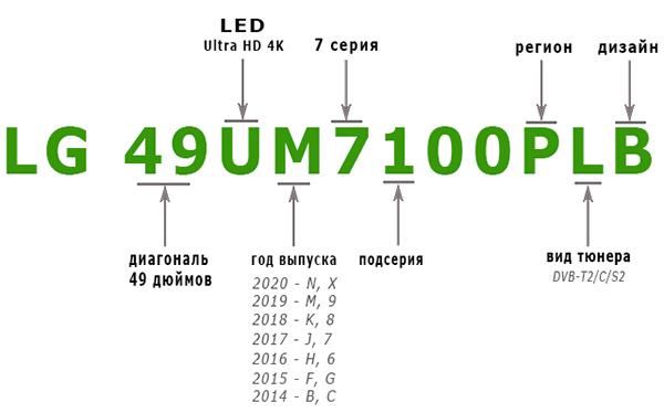 Рейтинг Топ-5 лучших телевизоров LG 2020 и 2021 года: обзор новинок и маркировка