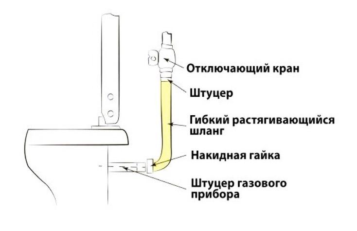Как подключить варочную панель и духовой шкаф