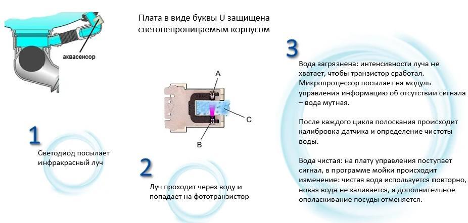 Сенсор чистоты воды