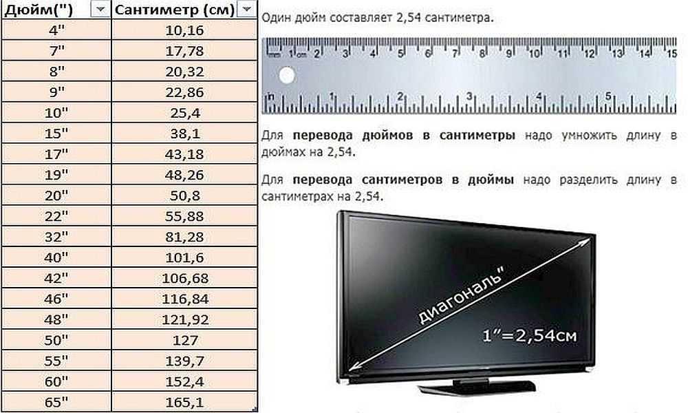 Диагональ телевизора: как измерить и как выбрать