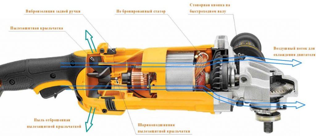 10 лучших болгарок 115 мм