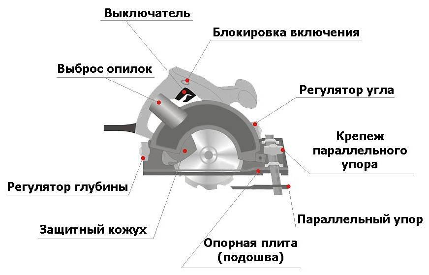 Как циркуляркой распустить доски, брус и бревна